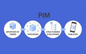 B2B P.I.M. systeem