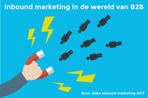 Inbound marketing | Jelba nieuws