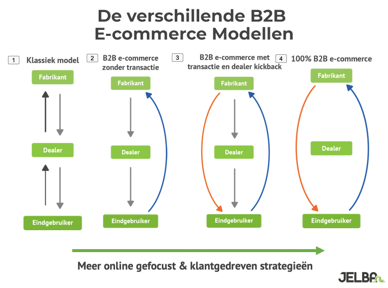 B2b e-commerce modellen